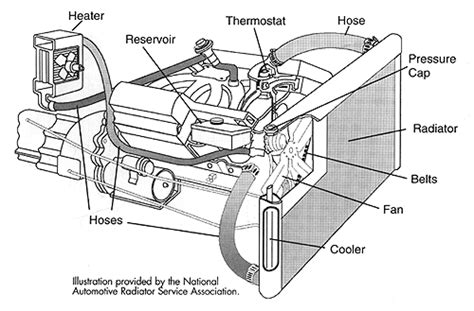 Diagram System Vehicle Cooling by Engine Cooling System Diagram Free Pdf Manuals