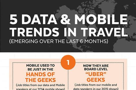 [infographic] How Mobile And Data Is Changing The Travel