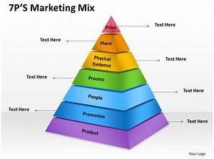 7ps Of Marketing Mix Diagram