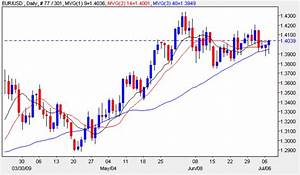 Euro Vs Dollar Daily Currency Chart 7th July 2009