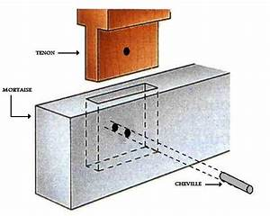 Cheville Bois 4mm : la cheville de bois ~ Premium-room.com Idées de Décoration