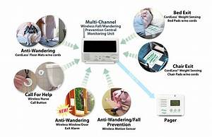 Wireless Elderly Alarm System For Elderly Home  U0026 Hospitals