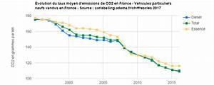émissions De Co2 En France : emissions de co2 et malus auto 2018 et ~ Medecine-chirurgie-esthetiques.com Avis de Voitures