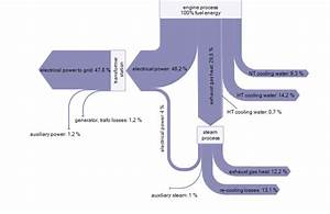 Engine Combined Cycle Power Plant Sankey  U2013 Sankey Diagrams
