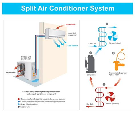 commercial mini split systems service plumbing heating air