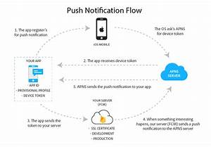 Apple Push Notifications  Apns   U2013 Piyush Sharma  U2013 Medium
