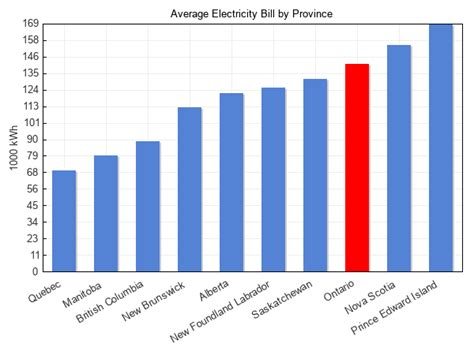 electricity rates  province