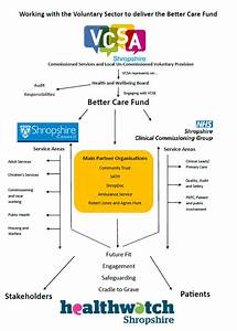 Better Care Fund Engagement