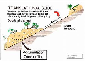 Translational Slide Model