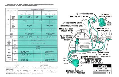 1967 Mustang Vacuum Diagram by 1967 Mustang Wiring And Vacuum Diagrams Average Joe