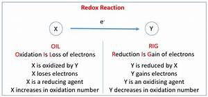 Redox Reactions  Solutions  Examples  Activities  Experiment  Videos