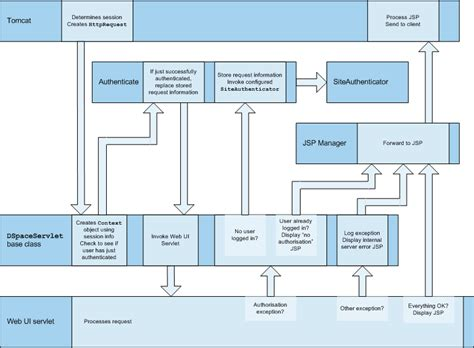 application layer dspace  documentation duraspace wiki