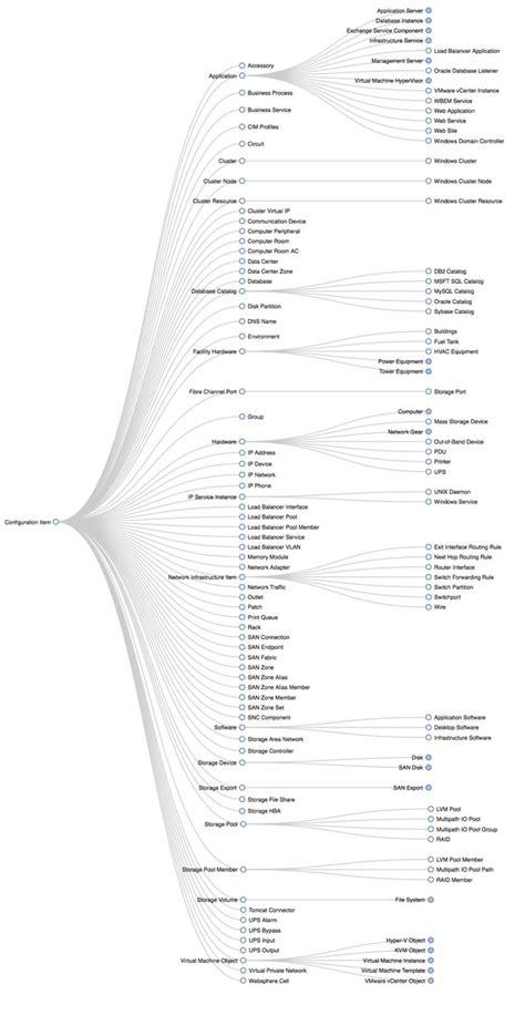 cmdb data model servicenow docs   data modeling