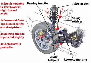 How To Test Struts And Shocks  U2014 Ricks Free Auto Repair Advice Ricks Free Auto Repair Advice