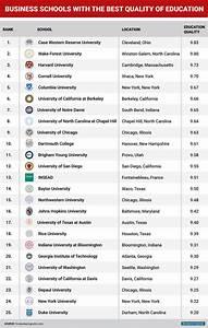 Biz schools that offer best education - Business Insider