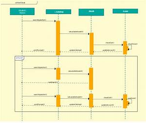Sequence Diagram Template Of Library Management System   With Images