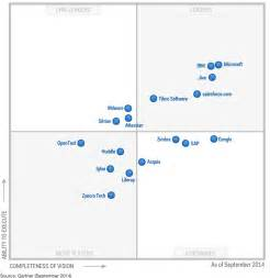 overview of social collaboration solutions for enterprises