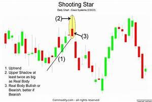 Shooting Star Candlestick Chart Pattern