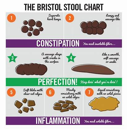 Bowel Health Facts Chart Types Stool Bristol