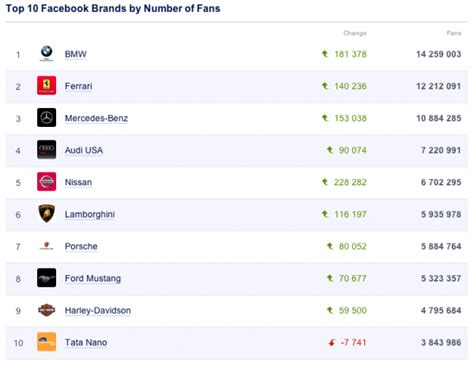 Marketing Your Car Brand Via Social Media? Keep This In