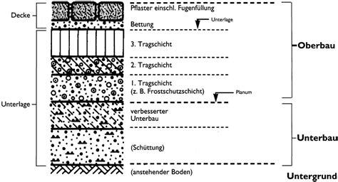 unterbau pflaster gehweg pflastersteine niemeier service einbauhinweise betonpflastersteine