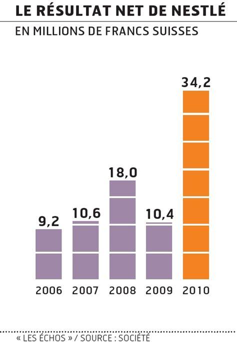 siege danone nestlé a progressé sur tous ses marchés en 2010