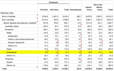 factcheck q a do refugees cost australia 100m a year in welfare with an unemployment rate of 97