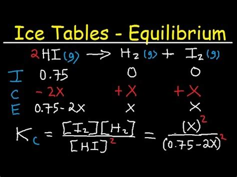 Ice Table  Equilibrium Constant Expression, Initial