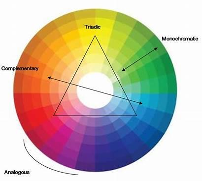 Colour Wheel Colours Colors Using Combine Matching