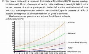 Masse Berechnen Mit Dichte : aceton masse von aceton ist 5 gramm geworden wieso ~ Themetempest.com Abrechnung