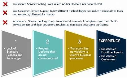 Process Improvement Analytics Case Study Business Resolution