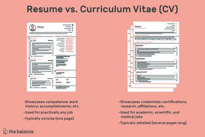 What Is The Difference Between Cv And Resume by Resume Cv And Biodata Difference Hhrma Career Bali