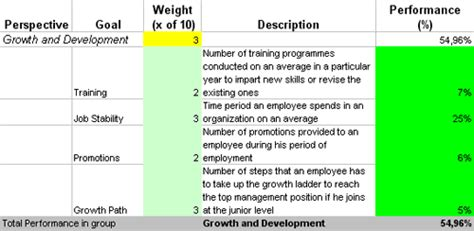 find   kpis  motivation  incentive scorecard
