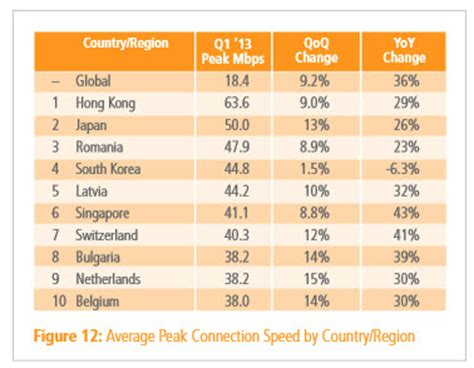 Top 10 countries with the fastest Internet | ZDNet