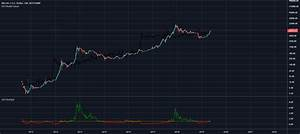 Ethereum Chart Usd Bitcoin Stock To Flow Multiple Fixed Indicator By