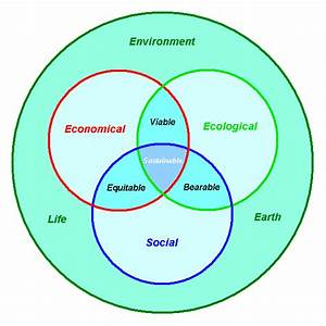 File Human Sustainability Confluence Diagram Png