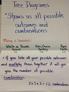 Probability - Term 1 - Grade 6