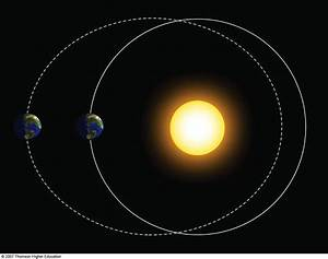 Elliptical Orbit of Earth - Pics about space