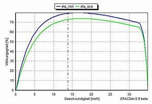 Wirkungsgrad Berechnen Motor : drehmoment berechnen pedelec forum ~ Themetempest.com Abrechnung