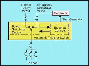 Wiring Diagram Automatic Transfer Switch Generator