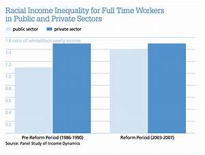 Privatization and Racial Inequality - Contexts