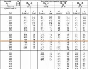Volumenstrom Rohr Berechnen : wie funktioniert eine trinkwasserrohrnetzberechnung haustec ~ Themetempest.com Abrechnung