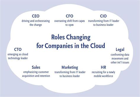 leadership   cloud computing era spencer stuart