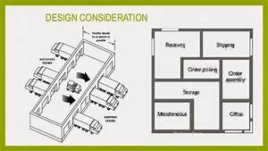 Distribution blog chapter 5 warehousing and storage for Warehouse floor plan template