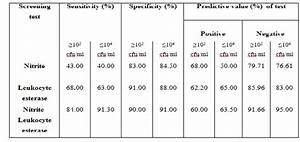 Laboratory Evaluation Of Urinalysis Parameters To Predict