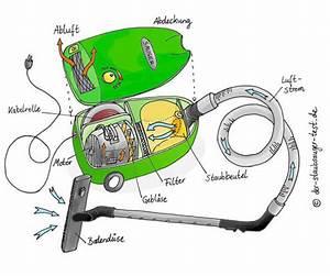 Wie Funktioniert Ein Staubsauger : wie funktioniert ein staubsauger mit beutel ~ Watch28wear.com Haus und Dekorationen