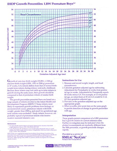 Premature Baby Growth Chart Figure D1 And Figure D2