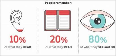 Imagery Marketing Words Visual Story Power Digital