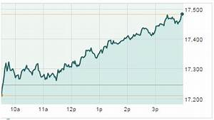 Dow Jones Industrial Average Surges 237 Points on Rising ...