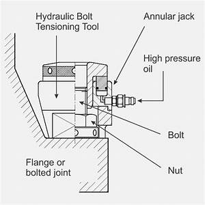 A Brief Introduction To Hydraulic Bolt Tensioners